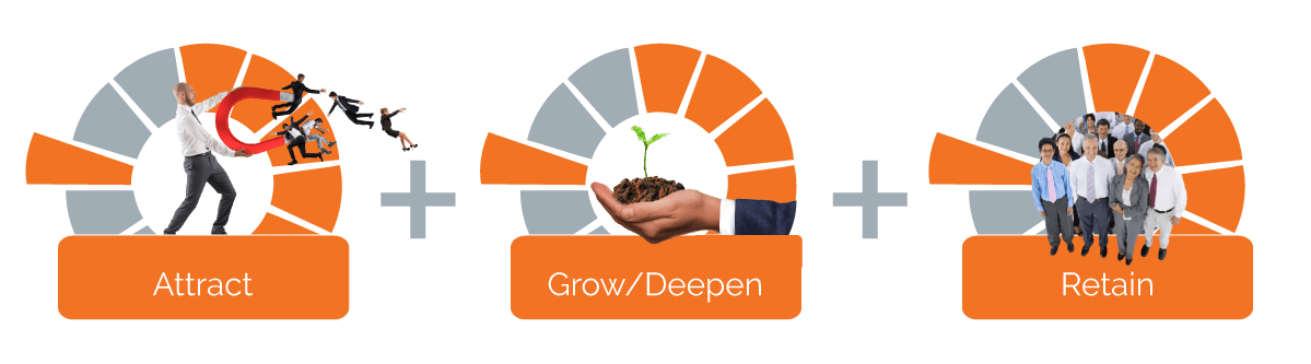 attract grow retain graphic