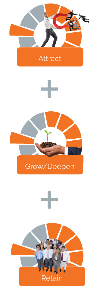 attract grow retain infographic